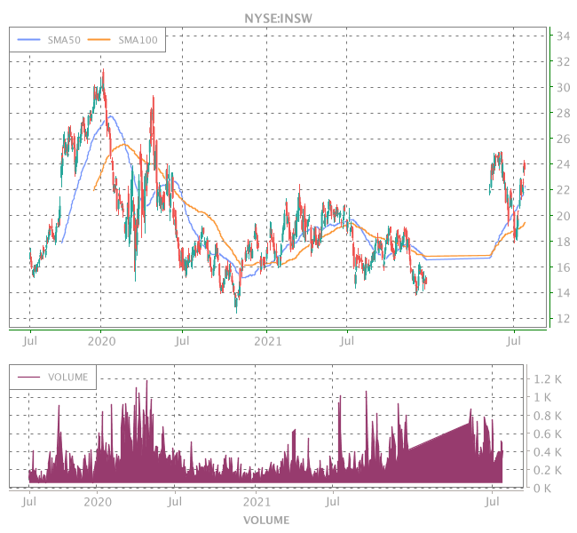 3 Years OHLC Graph (NYSE:INSW)