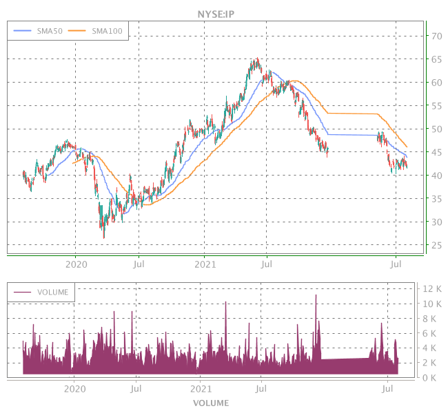 3 Years OHLC Graph (NYSE:IP)