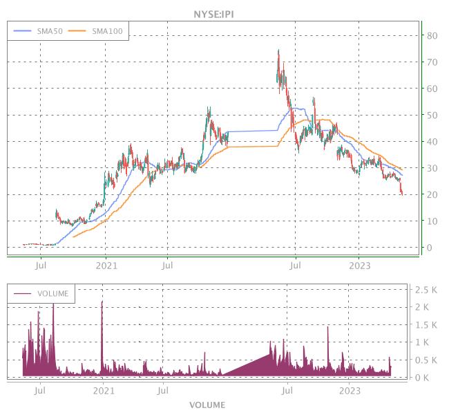 3 Years OHLC Graph (NYSE:IPI)