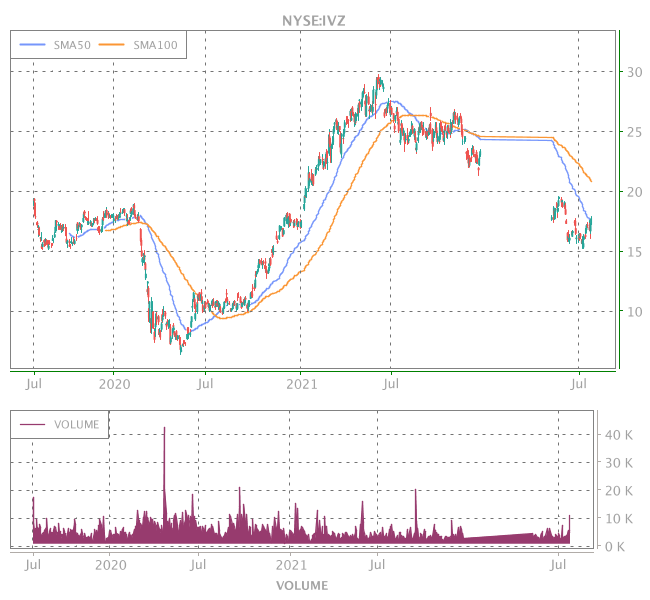 3 Years OHLC Graph (NYSE:IVZ)
