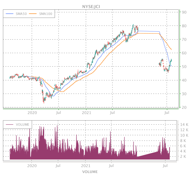 3 Years OHLC Graph (NYSE:JCI)