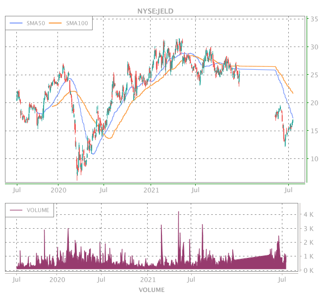 3 Years OHLC Graph (NYSE:JELD)