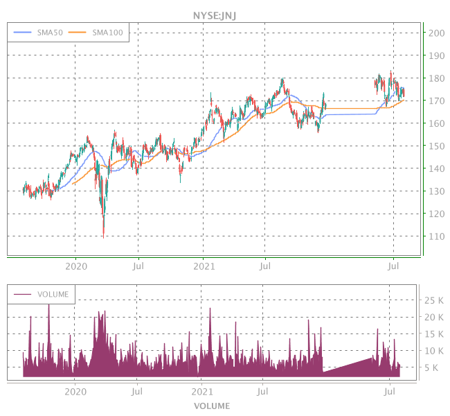 3 Years OHLC Graph (NYSE:JNJ)