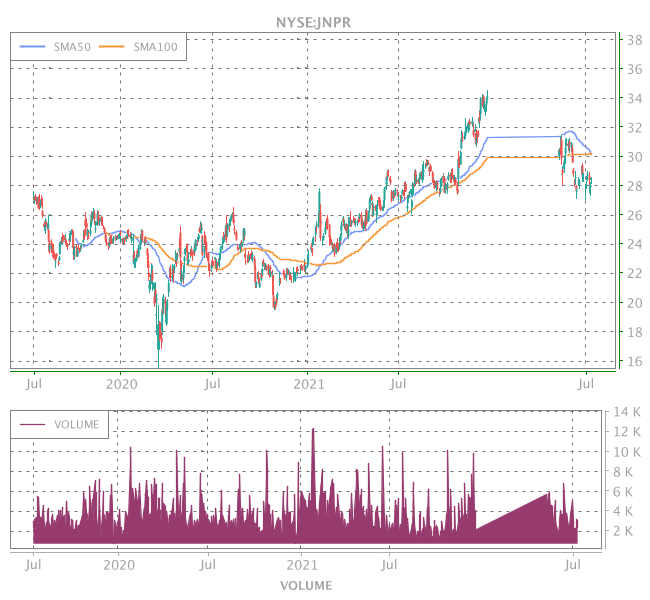 3 Years OHLC Graph (NYSE:JNPR)