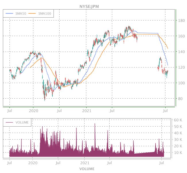 3 Years OHLC Graph (NYSE:JPM)