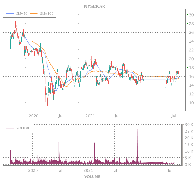 3 Years OHLC Graph (NYSE:KAR)