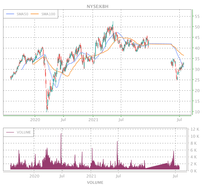 3 Years OHLC Graph (NYSE:KBH)