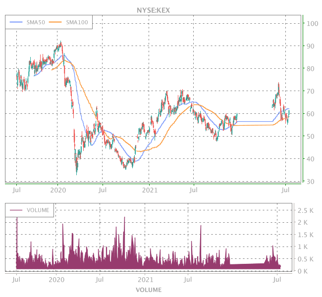 3 Years OHLC Graph (NYSE:KEX)