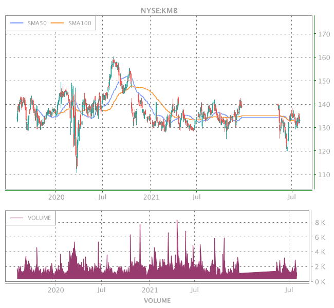 3 Years OHLC Graph (NYSE:KMB)