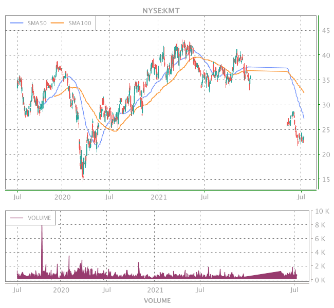 3 Years OHLC Graph (NYSE:KMT)