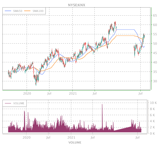 3 Years OHLC Graph (NYSE:KNX)