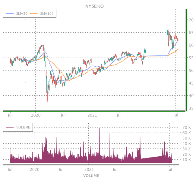 3 Years OHLC Graph (NYSE:KO)