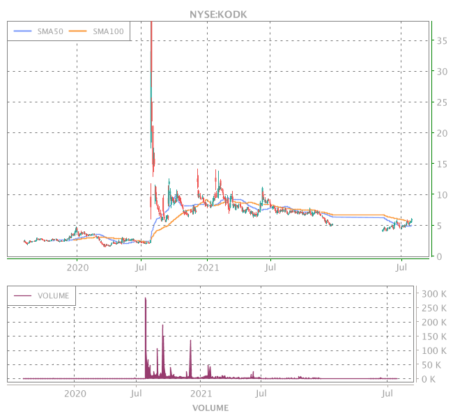3 Years OHLC Graph (NYSE:KODK)