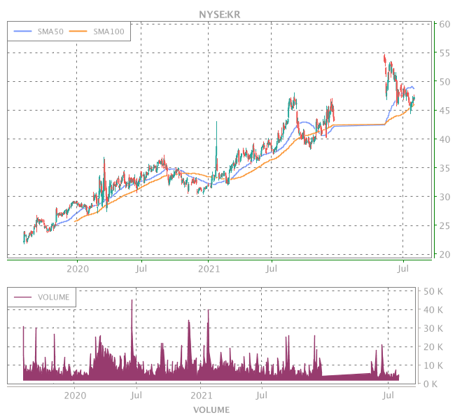 3 Years OHLC Graph (NYSE:KR)