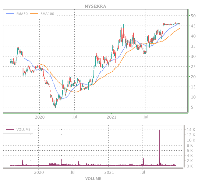 3 Years OHLC Graph (NYSE:KRA)