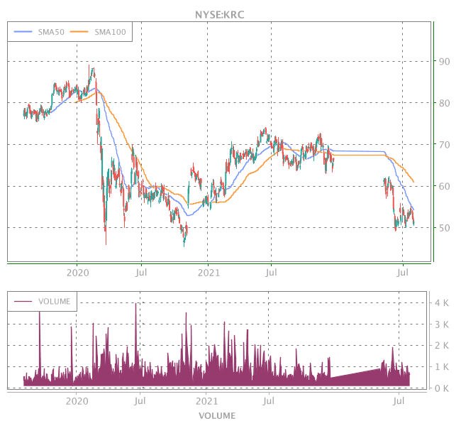 3 Years OHLC Graph (NYSE:KRC)