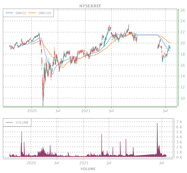 3 Years OHLC Graph (NYSE:KREF)