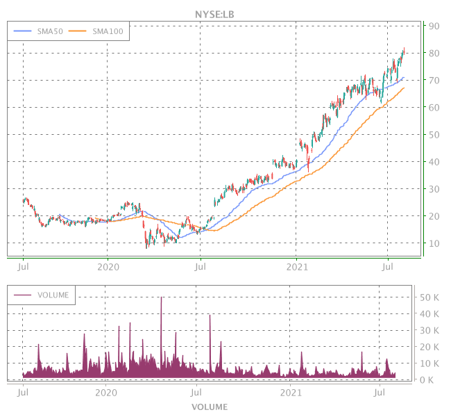 3 Years OHLC Graph (NYSE:LB)