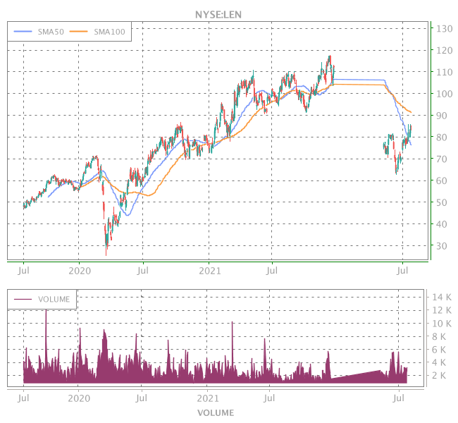 3 Years OHLC Graph (NYSE:LEN)