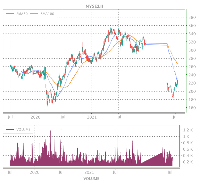 3 Years OHLC Graph (NYSE:LII)