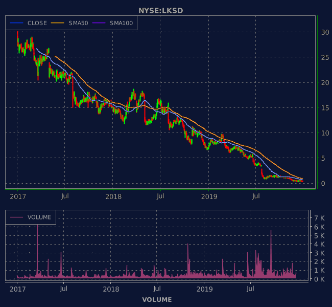 3 Years OHLC Graph (NYSE:LKSD)