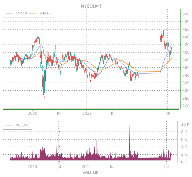 3 Years OHLC Graph (NYSE:LMT)
