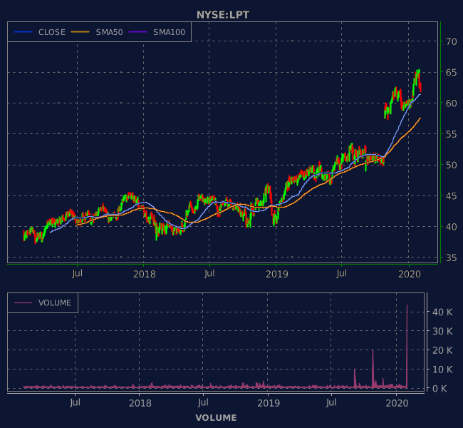 3 Years OHLC Graph (NYSE:LPT)