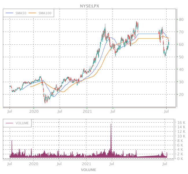3 Years OHLC Graph (NYSE:LPX)
