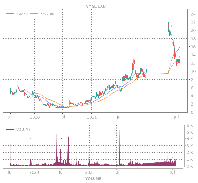 3 Years OHLC Graph (NYSE:LXU)
