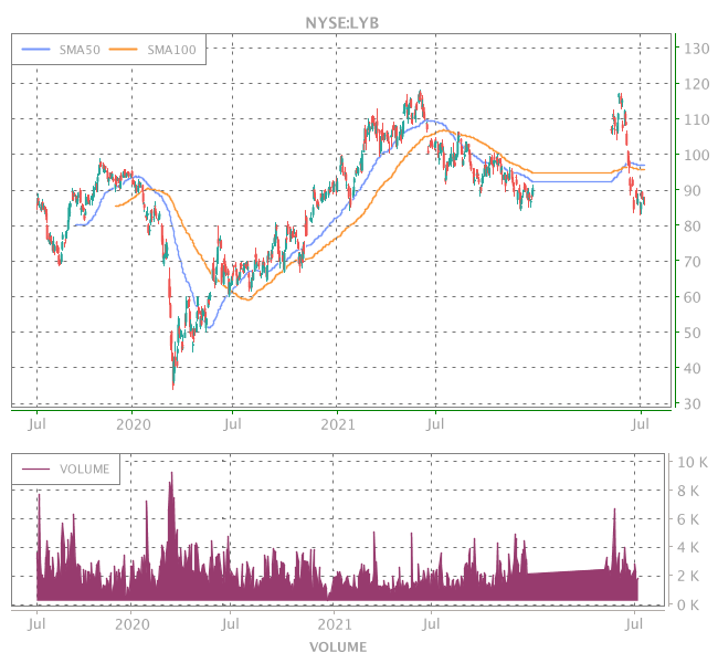 3 Years OHLC Graph (NYSE:LYB)
