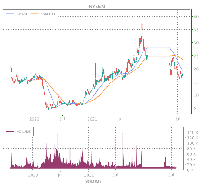 3 Years OHLC Graph (NYSE:M)