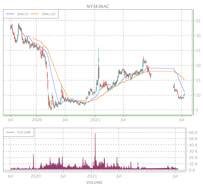 3 Years OHLC Graph (NYSE:MAC)