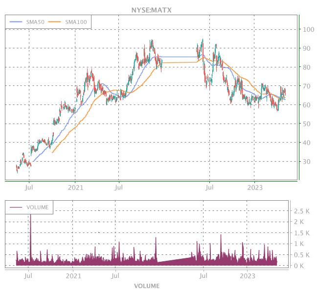 3 Years OHLC Graph (NYSE:MATX)