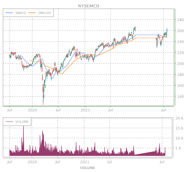 3 Years OHLC Graph (NYSE:MCD)