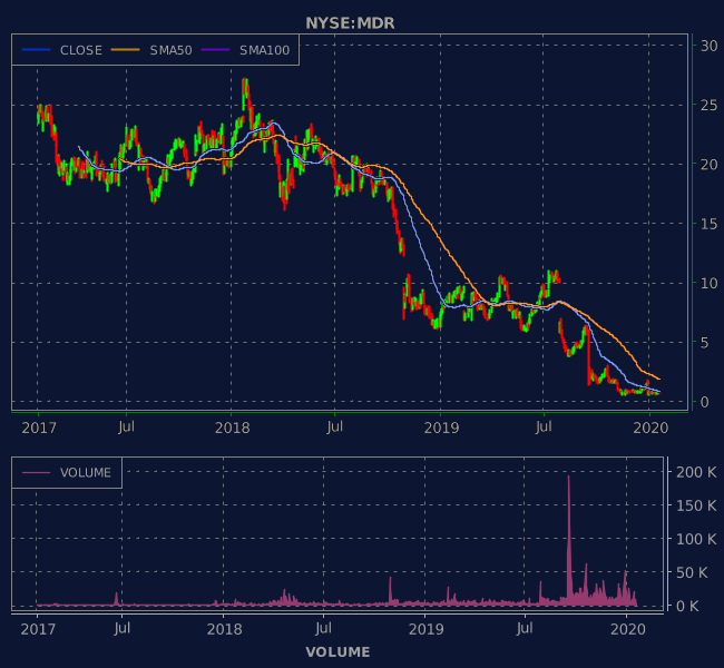 3 Years OHLC Graph (NYSE:MDR)