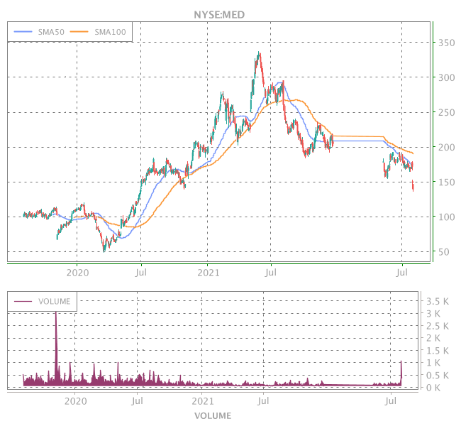 3 Years OHLC Graph (NYSE:MED)