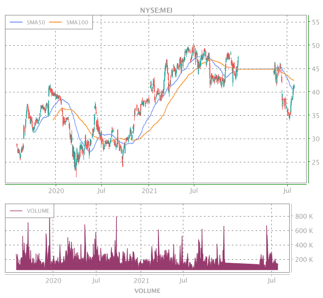 3 Years OHLC Graph (NYSE:MEI)