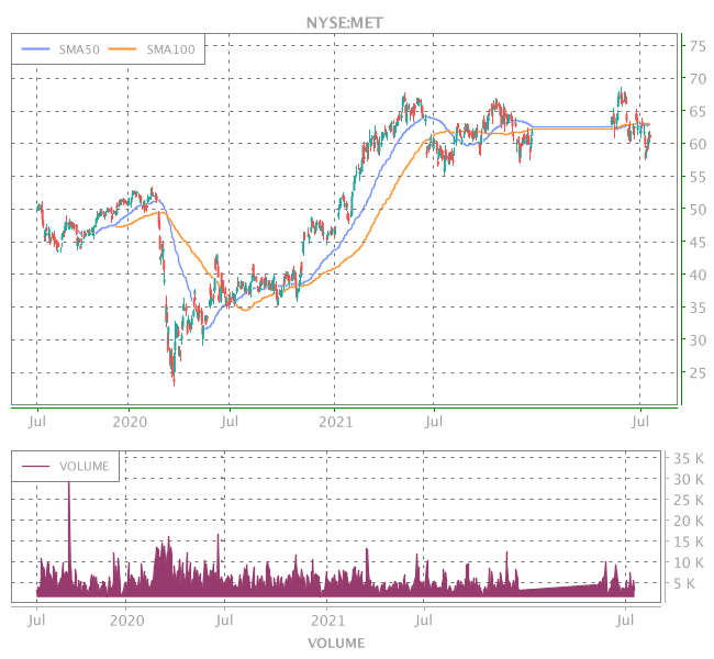 3 Years OHLC Graph (NYSE:MET)