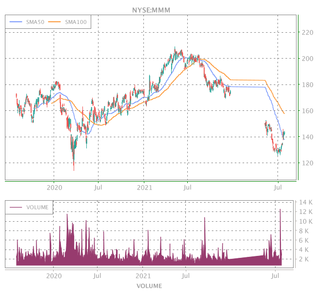 3 Years OHLC Graph (NYSE:MMM)