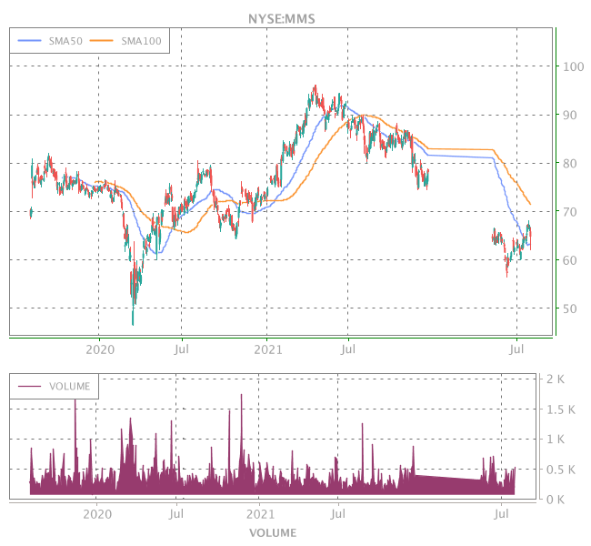 3 Years OHLC Graph (NYSE:MMS)