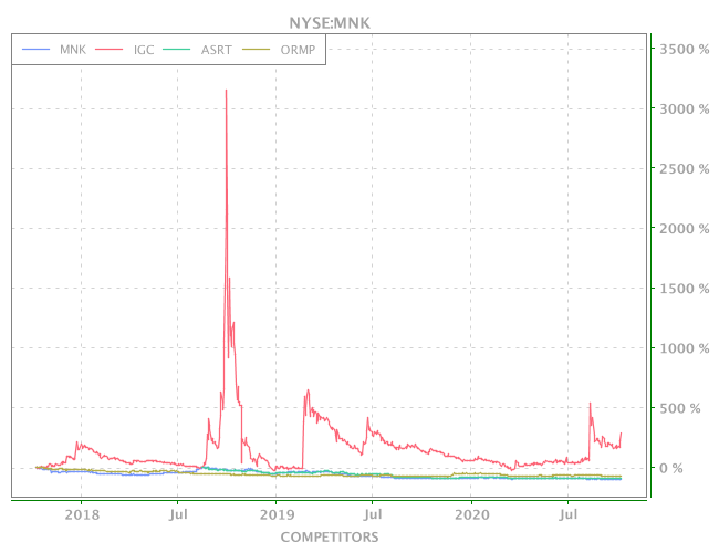 3 Years OHLC Graph (NYSE:MNK)