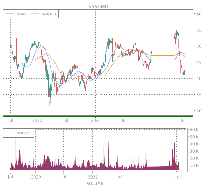 3 Years OHLC Graph (NYSE:MO)