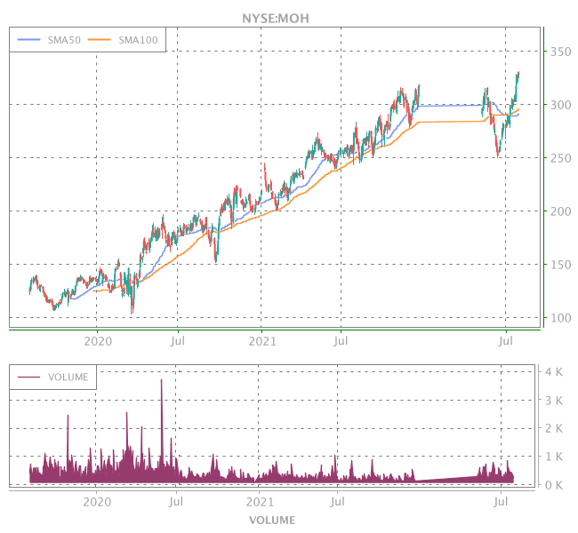 3 Years OHLC Graph (NYSE:MOH)