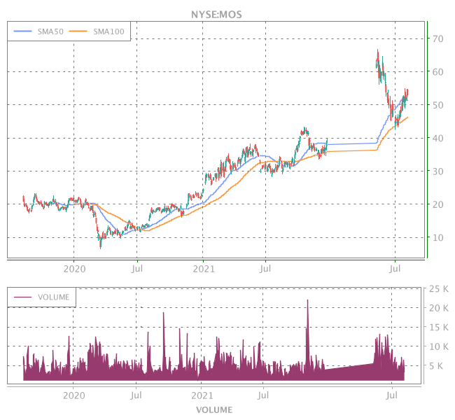 3 Years OHLC Graph (NYSE:MOS)