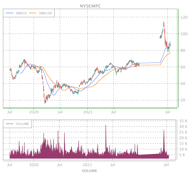 3 Years OHLC Graph (NYSE:MPC)