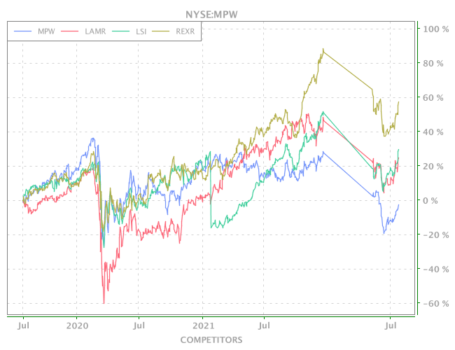 Competitors Of NYSE-MPW