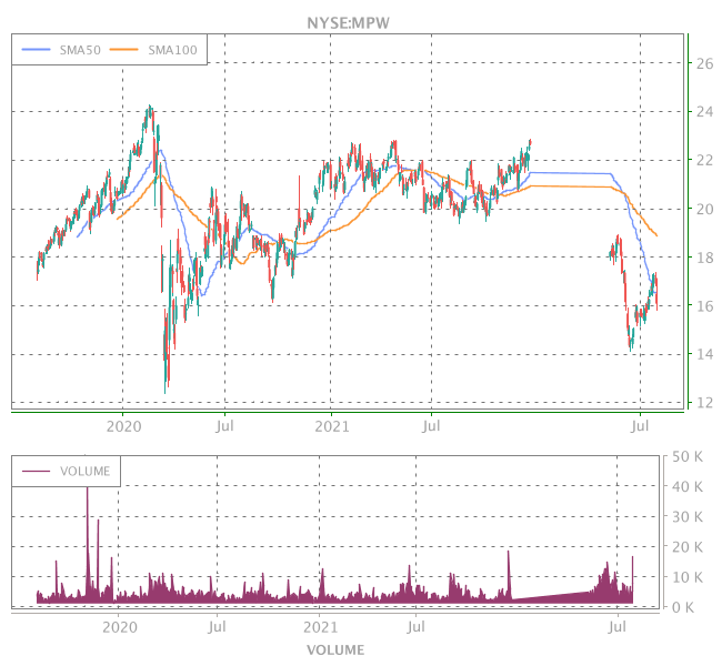 3 Years OHLC Graph (NYSE:MPW)