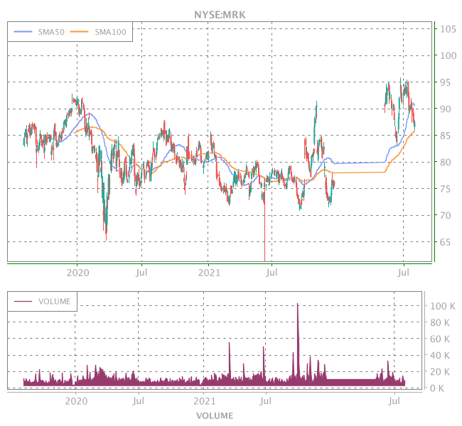 3 Years OHLC Graph (NYSE:MRK)