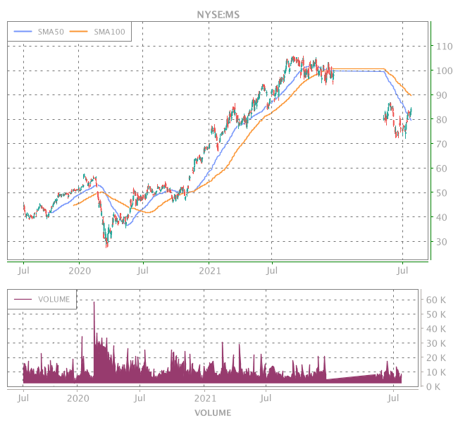 3 Years OHLC Graph (NYSE:MS)