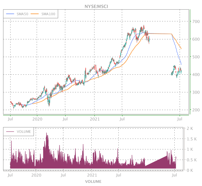 3 Years OHLC Graph (NYSE:MSCI)